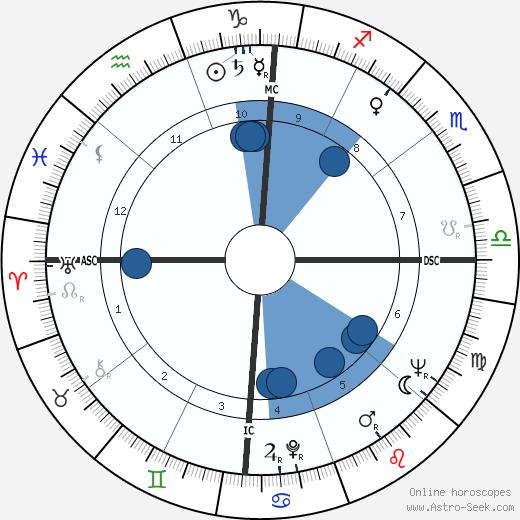 Jacque Mercer wikipedia, horoscope, astrology, instagram