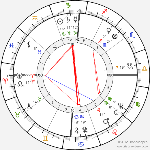 Jacque Mercer birth chart, biography, wikipedia 2018, 2019