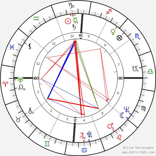 Jacque Mercer день рождения гороскоп, Jacque Mercer Натальная карта онлайн