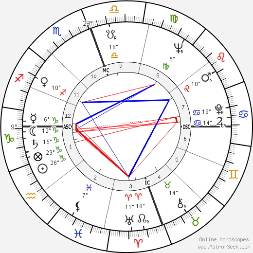 James Earl Jones birth chart, biography, wikipedia 2018, 2019