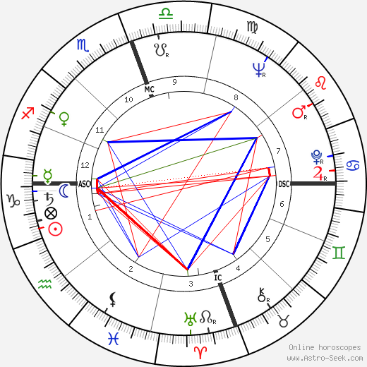James Earl Jones astro natal birth chart, James Earl Jones horoscope, astrology