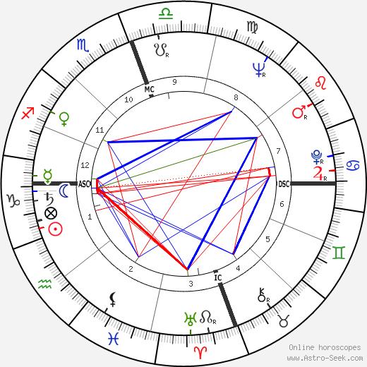 Джеймс Эрл Джонс James Earl Jones день рождения гороскоп, James Earl Jones Натальная карта онлайн
