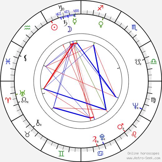 Jarka Calábková birth chart, Jarka Calábková astro natal horoscope, astrology