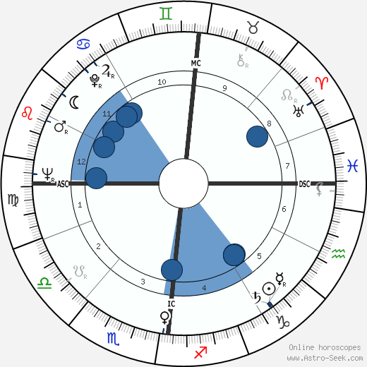 Jean-Baptiste Neron wikipedia, horoscope, astrology, instagram