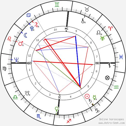 Jean-Baptiste Neron день рождения гороскоп, Jean-Baptiste Neron Натальная карта онлайн