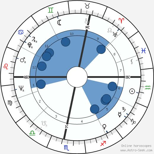 Jean Hediart wikipedia, horoscope, astrology, instagram