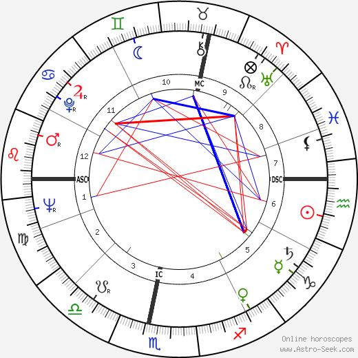 Jean Hediart tema natale, oroscopo, Jean Hediart oroscopi gratuiti, astrologia