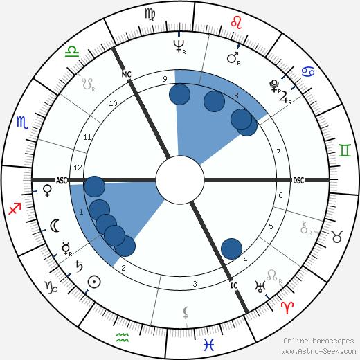 Johannes Rau wikipedia, horoscope, astrology, instagram