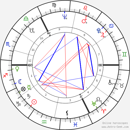 Йоханнес Рау Johannes Rau день рождения гороскоп, Johannes Rau Натальная карта онлайн