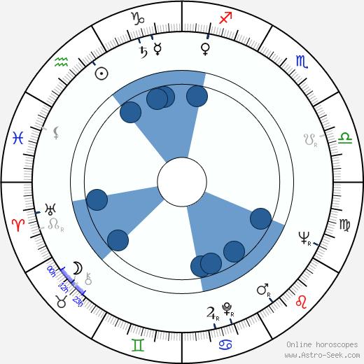 John Hopkins wikipedia, horoscope, astrology, instagram
