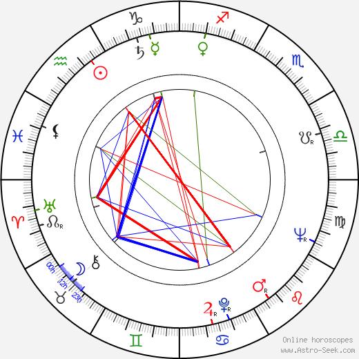 John Hopkins birth chart, John Hopkins astro natal horoscope, astrology