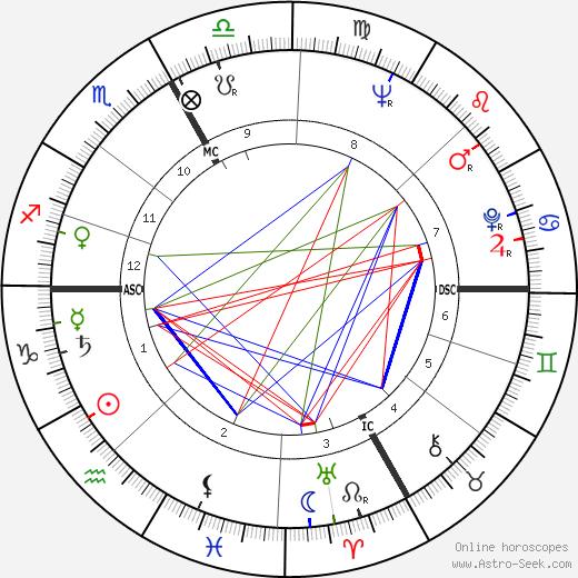 Kenneth Samuel Pitchford день рождения гороскоп, Kenneth Samuel Pitchford Натальная карта онлайн
