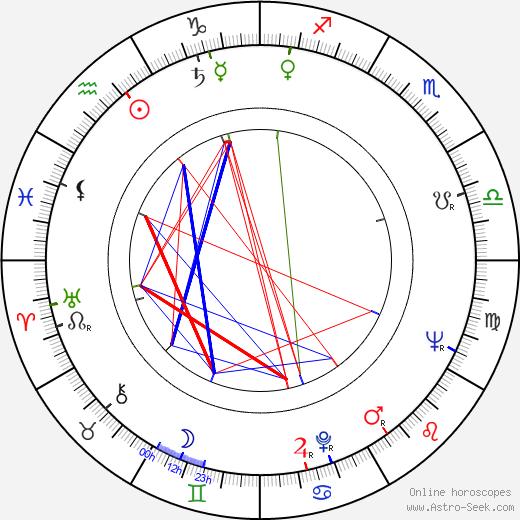 Лесли Брикасс Leslie Bricusse день рождения гороскоп, Leslie Bricusse Натальная карта онлайн