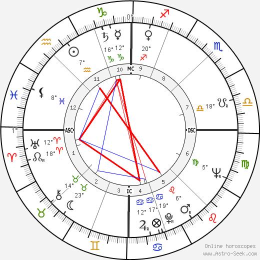 Lucia Bosé birth chart, biography, wikipedia 2019, 2020