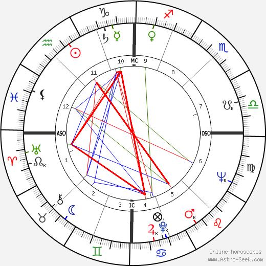 Lucia Bosé astro natal birth chart, Lucia Bosé horoscope, astrology