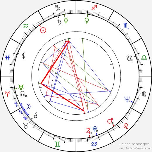 Mary Murphy день рождения гороскоп, Mary Murphy Натальная карта онлайн