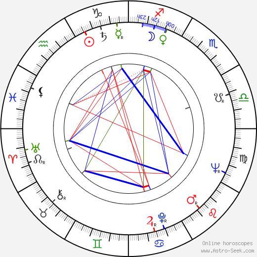 Mehmet Aslan birth chart, Mehmet Aslan astro natal horoscope, astrology