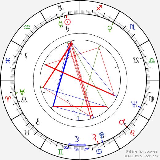 Miloš Švarc astro natal birth chart, Miloš Švarc horoscope, astrology