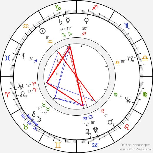 Mordecai Richler birth chart, biography, wikipedia 2019, 2020