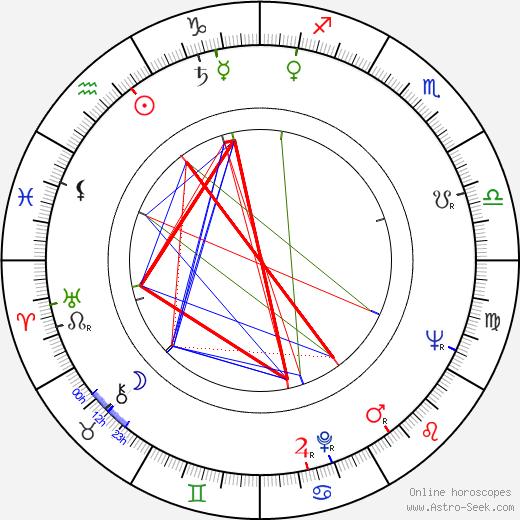 Mordecai Richler astro natal birth chart, Mordecai Richler horoscope, astrology