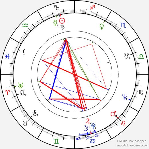 Nirupa Roy birth chart, Nirupa Roy astro natal horoscope, astrology