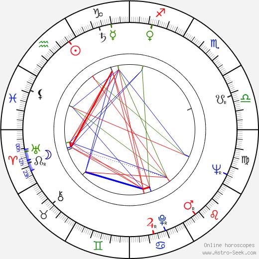 Paavo Haavikko astro natal birth chart, Paavo Haavikko horoscope, astrology