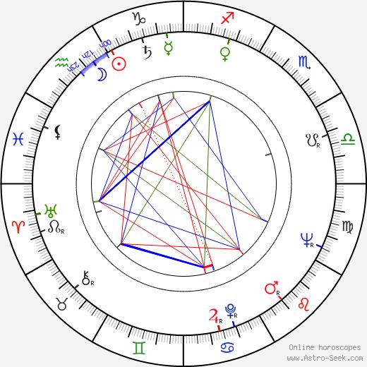Patsy Rowlands birth chart, Patsy Rowlands astro natal horoscope, astrology