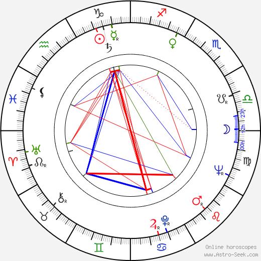Paul Mantee birth chart, Paul Mantee astro natal horoscope, astrology