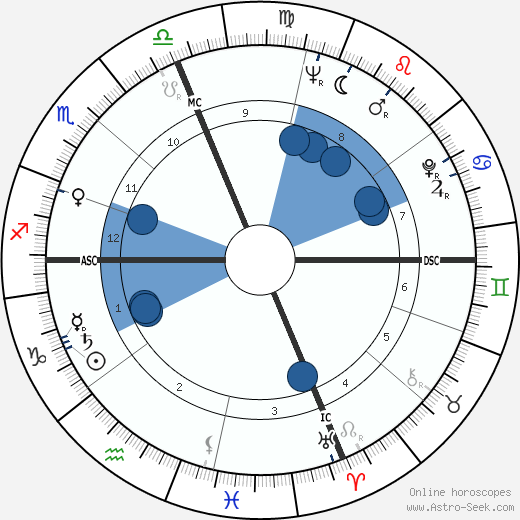Ray Semproch wikipedia, horoscope, astrology, instagram