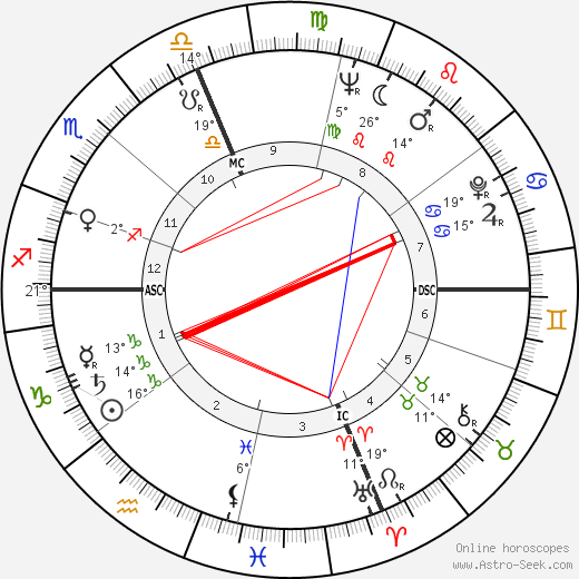 Ray Semproch birth chart, biography, wikipedia 2018, 2019