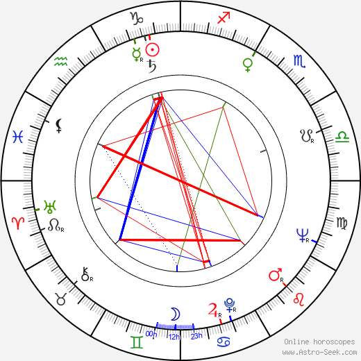René de la Cruz astro natal birth chart, René de la Cruz horoscope, astrology
