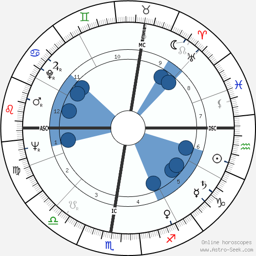 Riccardo Filippi wikipedia, horoscope, astrology, instagram