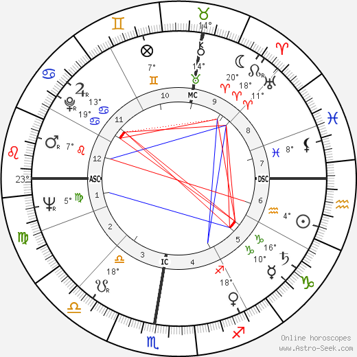 Riccardo Filippi birth chart, biography, wikipedia 2019, 2020