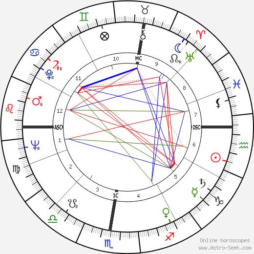 Riccardo Filippi birth chart, Riccardo Filippi astro natal horoscope, astrology