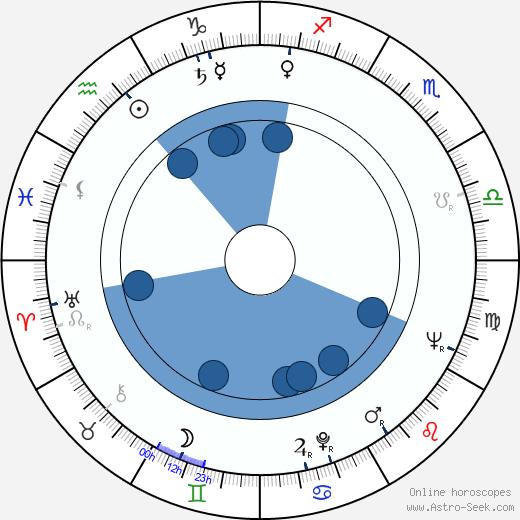Richard Bakalyan wikipedia, horoscope, astrology, instagram