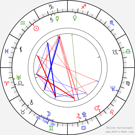 Richard Bakalyan день рождения гороскоп, Richard Bakalyan Натальная карта онлайн