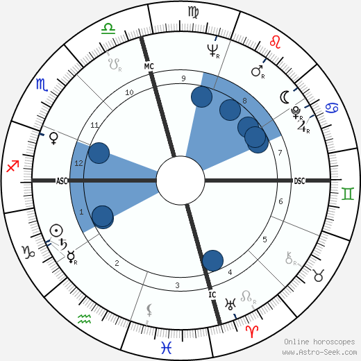 Robert Duvall wikipedia, horoscope, astrology, instagram