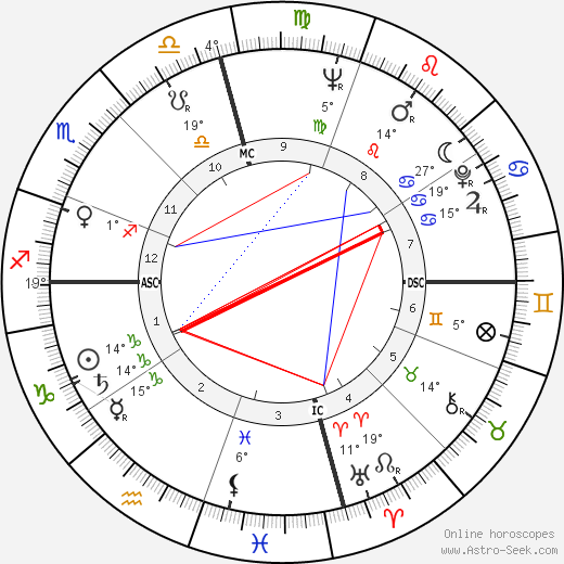 Robert Duvall birth chart, biography, wikipedia 2019, 2020