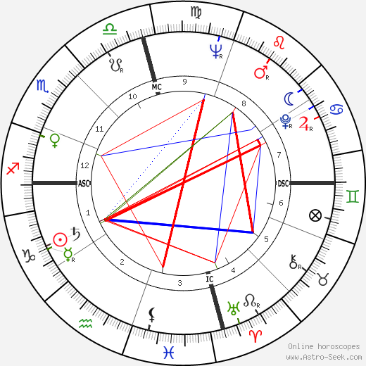 Robert Duvall astro natal birth chart, Robert Duvall horoscope, astrology