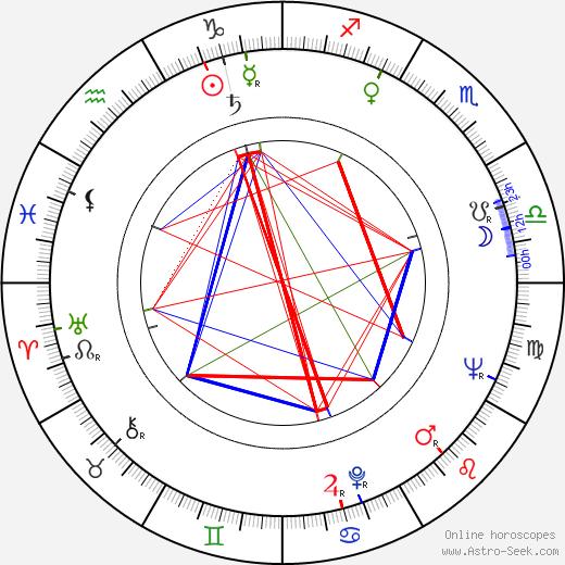 Ron Galella день рождения гороскоп, Ron Galella Натальная карта онлайн