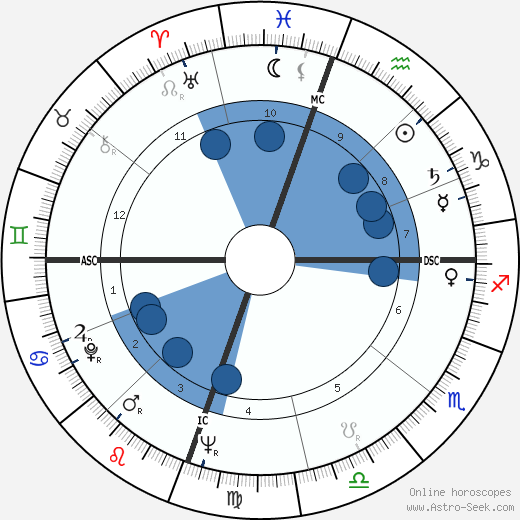 Sam Cooke horoscope, astrology, sign, zodiac, date of birth, instagram
