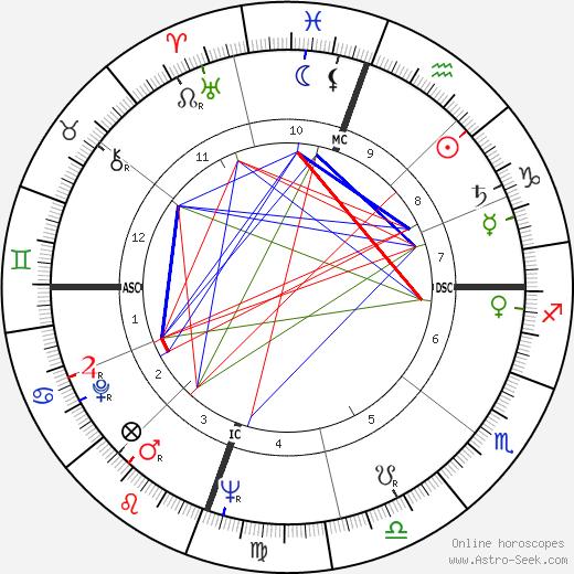 Сэм Кук Sam Cooke день рождения гороскоп, Sam Cooke Натальная карта онлайн