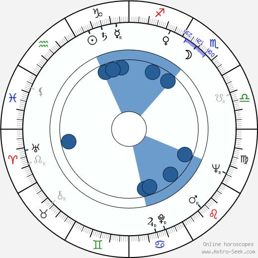 Scott Beach wikipedia, horoscope, astrology, instagram