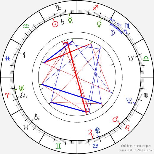 Scott Beach birth chart, Scott Beach astro natal horoscope, astrology
