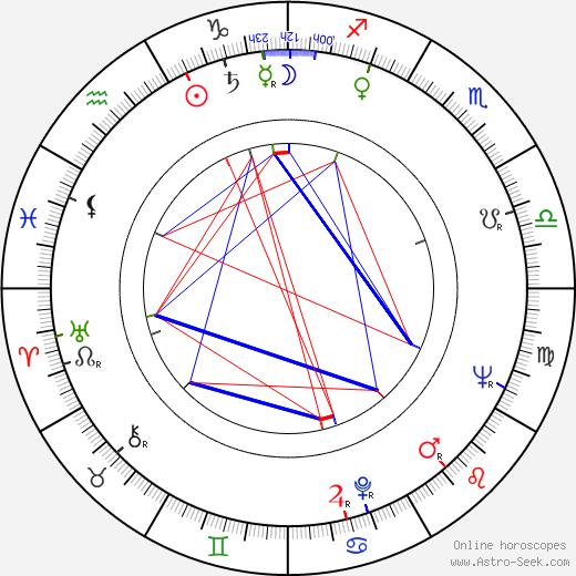 Shukhrat Abbasov astro natal birth chart, Shukhrat Abbasov horoscope, astrology