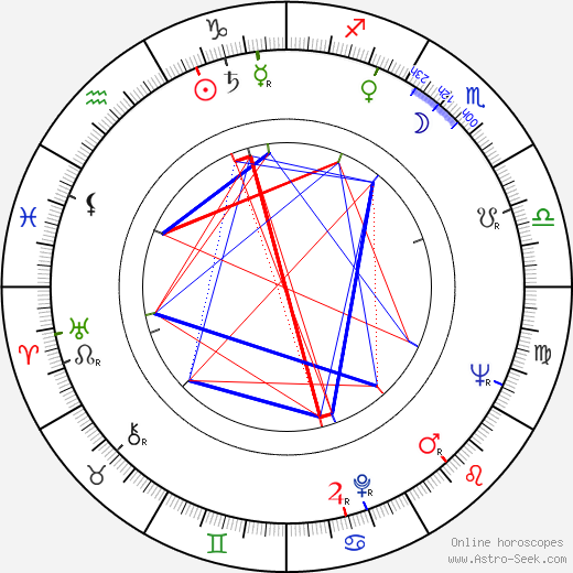 Witold Filler birth chart, Witold Filler astro natal horoscope, astrology