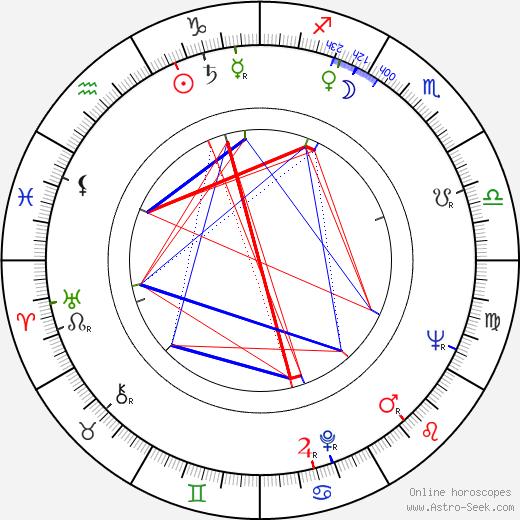 Witold Tokarski birth chart, Witold Tokarski astro natal horoscope, astrology