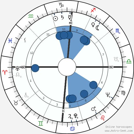 Yves Berger wikipedia, horoscope, astrology, instagram