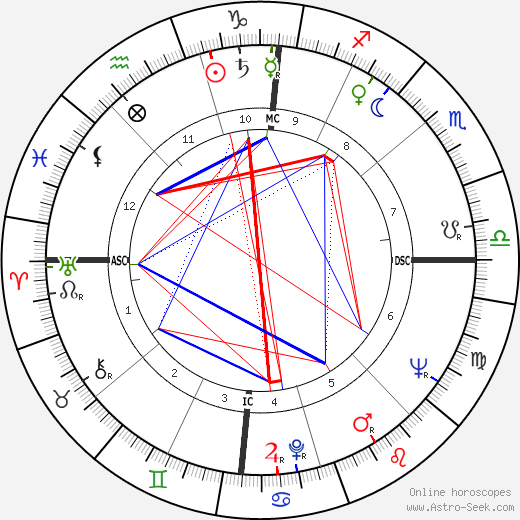 Yves Berger astro natal birth chart, Yves Berger horoscope, astrology