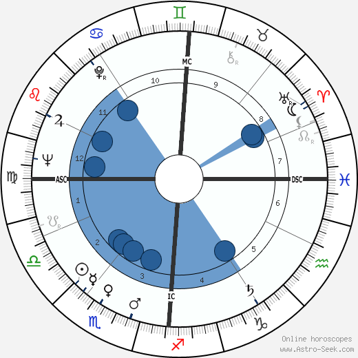 Annie Girardot wikipedia, horoscope, astrology, instagram